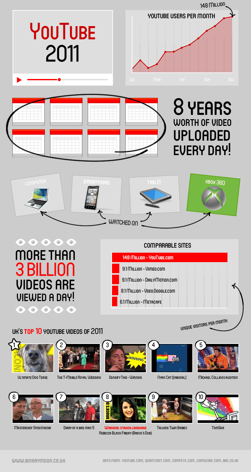 youtube 2011 xbox infographic Video Marketing