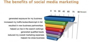 chart 300x144 Social Media Marketing