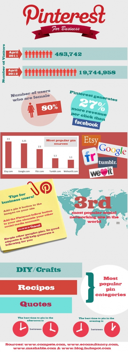 pinterest infographic 450 Pinterest for Business Marketing Tips (Infographic)