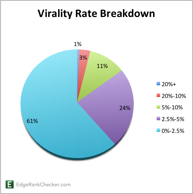virality breakdown 2 How to Analyze Your Facebook Fan Page Performance